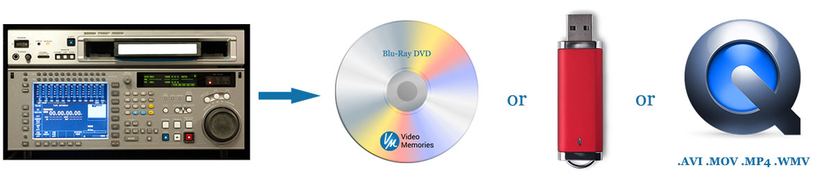 Broadcast Quality Tape Transferred to DVD & File