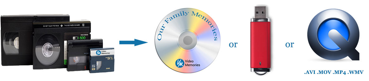 Videotape Transferred to DVD & File